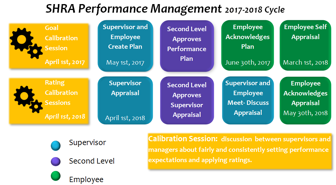 SHRA Performance Workflow