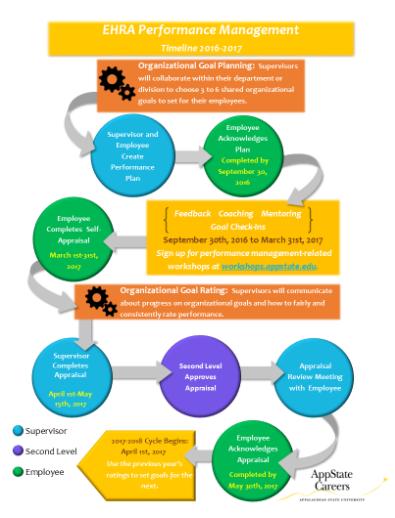 EHRA Performance Management timeline