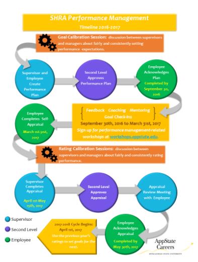 SHRA Performance Management workflow