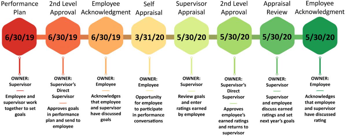 Performance Management Timeline